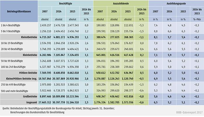 Tabelle A7.1-2: Beschäftigte, Auszubildende und Ausbildungsquoten nach Betriebsgrößenklassen zwischen 2007, 2014 und 2015 in Deutschland