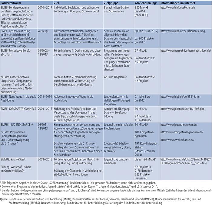 Tabelle A7.1-2: Auswahl für den Bereich der Benachteiligtenförderung relevanter Förderinitiativen und Sonderprogramme des Bundes 2012