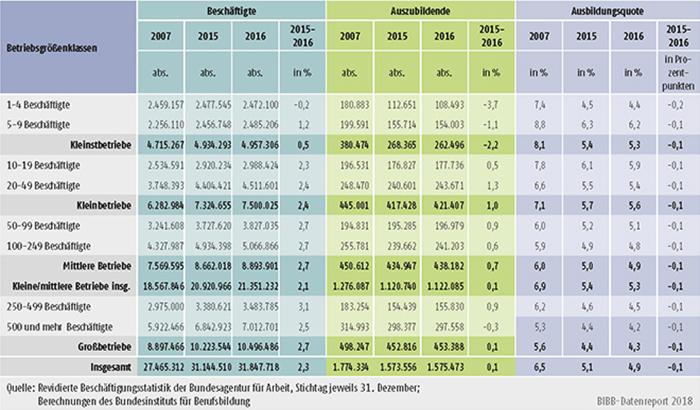 Tabelle A7.1-2: Beschäftigte, Auszubildende und Ausbildungsquote nach Betriebsgrößenklassen 2007, 2015 und 2016 in Deutschland