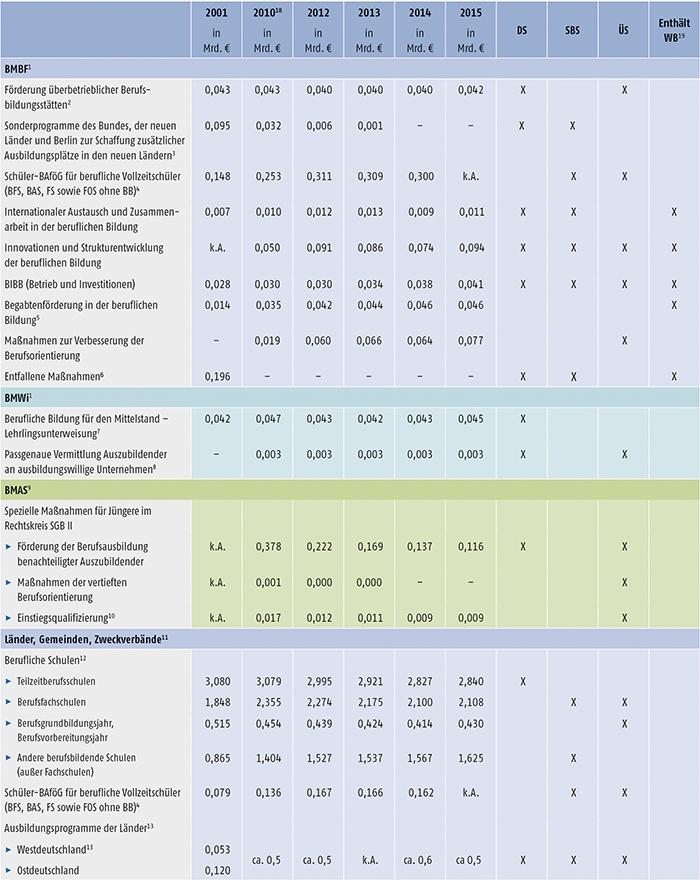 Tabelle A7.2-1: Öffentliche Aufwendungen für die berufliche Ausbildung (Teil 1)