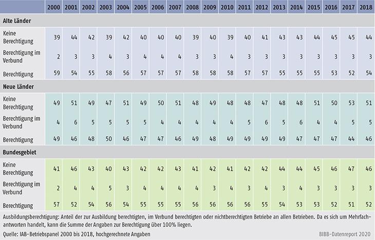 Tabelle A7.2-1: Ausbildungsberechtigung (in %)