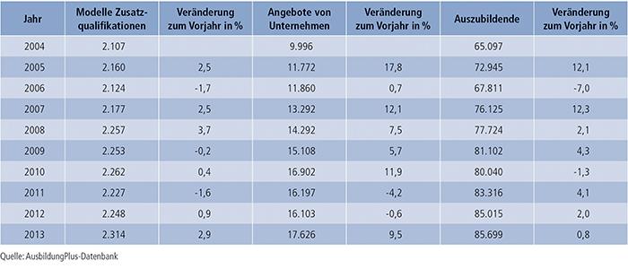 Tabelle A7.2-1: Zusatzqualifikationen – Modelle, Anzahl der Unternehmen und Auszubildenden 2004 bis 2013