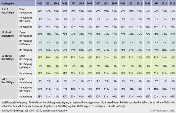 Tabelle A7.2-2: Ausbildungsberechtigung nach Betriebsgröße (in %)