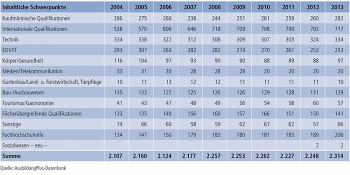 Tabelle A7.2-3: Inhaltliche Schwerpunkte von Zusatzqualifikationen 2004 bis 2013