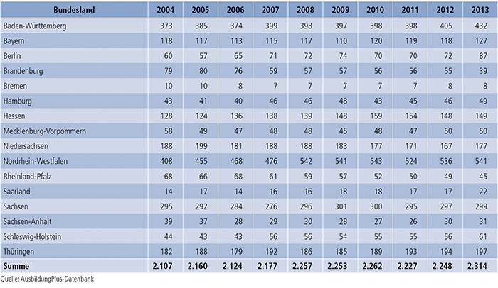 Tabelle A7.2-4: Regionale Verteilung von Zusatzqualifikationen 2004 bis 2013