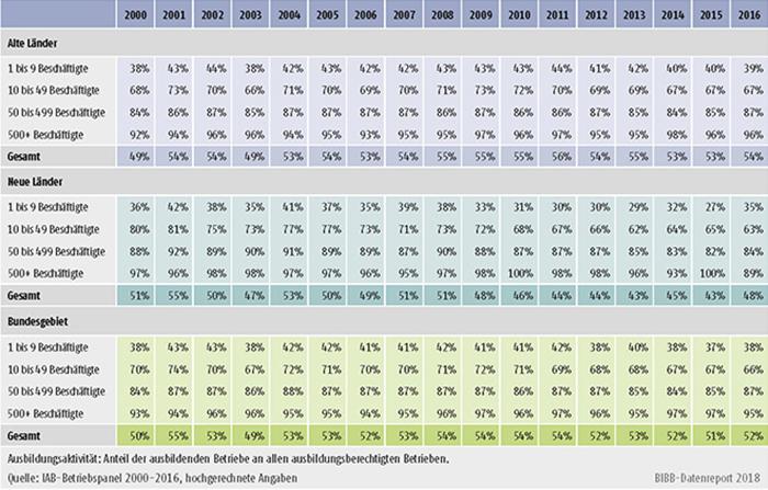 Tabelle A7.2-4: Ausbildungsaktivität nach Betriebsgröße, alte und neue Länder (in %)