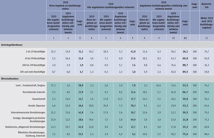 Tabelle A7.3-1: Betriebliche Ausbildungsbeteiligung: Angebot und Besetzung von Ausbildungsstellen in den Ausbildungsjahren 2017/2018 und 2018/2019 nach ausgewählten Strukturmerkmalen (in %) (Teil 1)