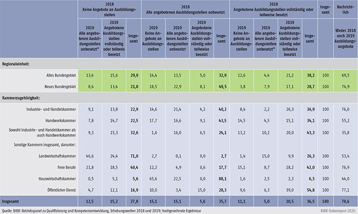 Tabelle A7.3-1: Betriebliche Ausbildungsbeteiligung: Angebot und Besetzung von Ausbildungsstellen in den Ausbildungsjahren 2017/2018 und 2018/2019 nach ausgewählten Strukturmerkmalen (in %) (Teil 2)