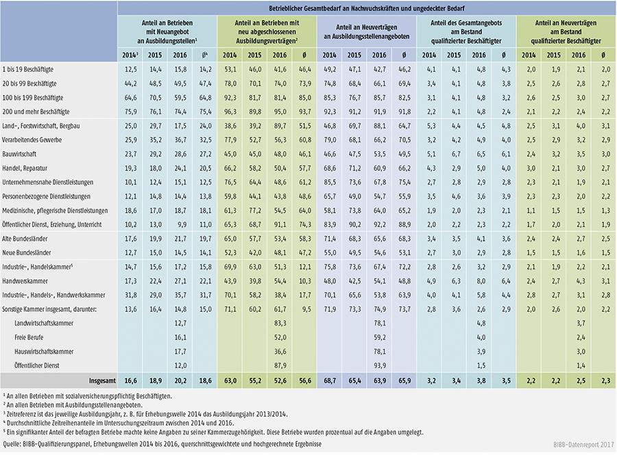 Tabelle A7.3-1: Indikatoren zum Gesamtbedarf an Nachwuchskräften zwischen 2014 und 2016 nach Strukturmerkmalen (in %)