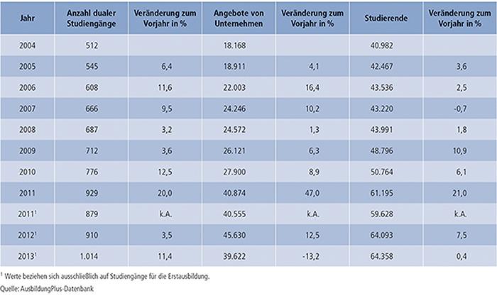 Tabelle A7.3-1: Duale Studiengänge 2004 bis 2013