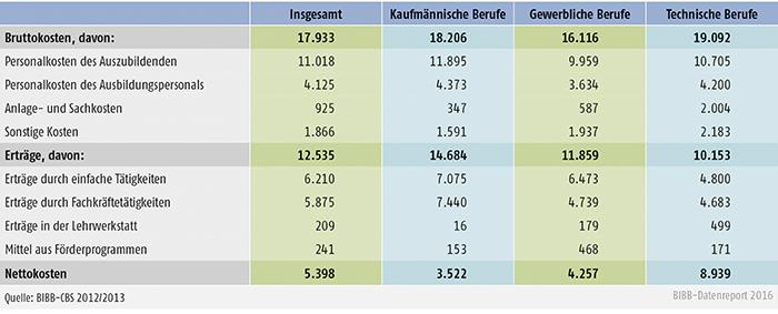 Tabelle A7.3-2: Bruttokosten, Erträge und Nettokosten pro Auszubildende/-n im Ausbildungsjahr 2012/2013 in € nach Berufsgruppen differenziert nach verschiedenen Kosten- und Ertragsarten