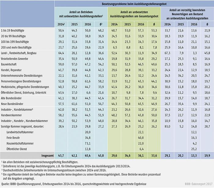 Tabelle A7.3-3: Indikatoren zu Problemen von Betrieben bei der Rekrutierung von Auszubildenden zwischen 2014 und 2016 nach Strukturmerkmalen (in %)