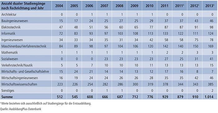 Tabelle A7.3-3: Fachrichtung von dualen Studiengängen 2004 bis 2013