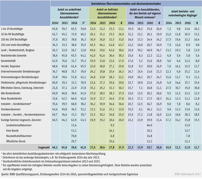 Tabelle A7.3-4: Indikatoren zur Art der Übernahme von Ausbildungsabsolventen zwischen 2014 und 2016 nach Strukturmerkmalen (in %)