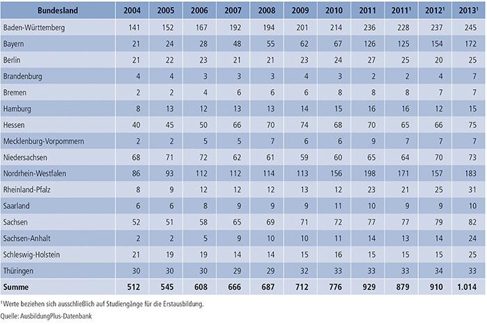 Tabelle A7.3-4: Regionale Verteilung dualer Studiengänge 2004 bis 2013