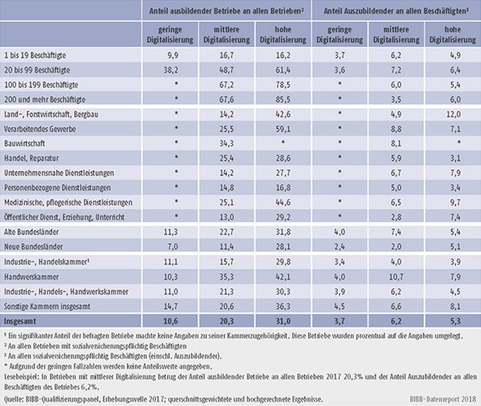 Tabelle A7.3-4: Indikatoren zur betrieblichen Ausbildungsbeteiligung nach Digitalisierungsgrad des Betriebes und Strukturmerkmalen 2017 (in %)