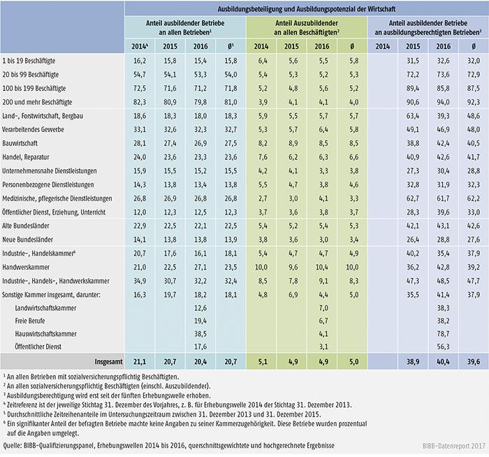Tabelle A7.3-5: Indikatoren zur betrieblichen Ausbildungsbeteiligung zwischen 2014 und 2016 nach Strukturmerkmalen (in %)