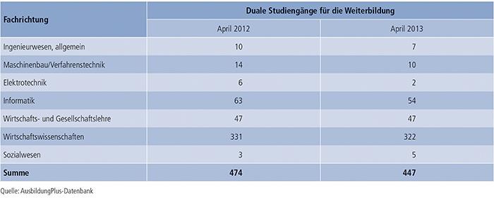 Tabelle A7.3-5: Fachrichtung von dualen Studiengängen für die Weiterbildung 2012 und 2013