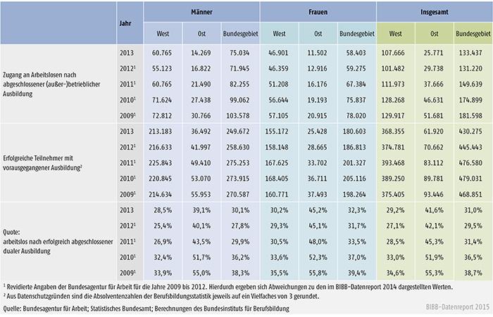 Tabelle A 8.1-1: Arbeitslosenzugänge nach erfolgreich beendeter dualer Ausbildung in Deutschland nach Geschlecht 2009 bis 2013