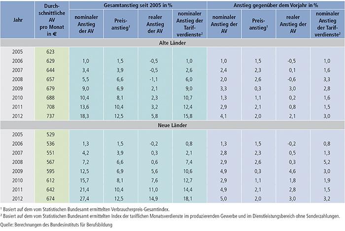 Tabelle A8.1-1: Nominaler und realer Anstieg der tariflichen Ausbildungsvergütungen (AV) sowie nominaler Anstieg der Tarifverdienste 2005 bis 2012