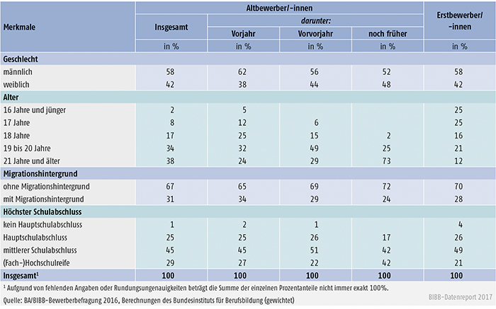 Tabelle A8.1.1-1: Merkmale der Altbewerber/-innen und Erstbewerber/-innen des Berichtsjahrs 2016