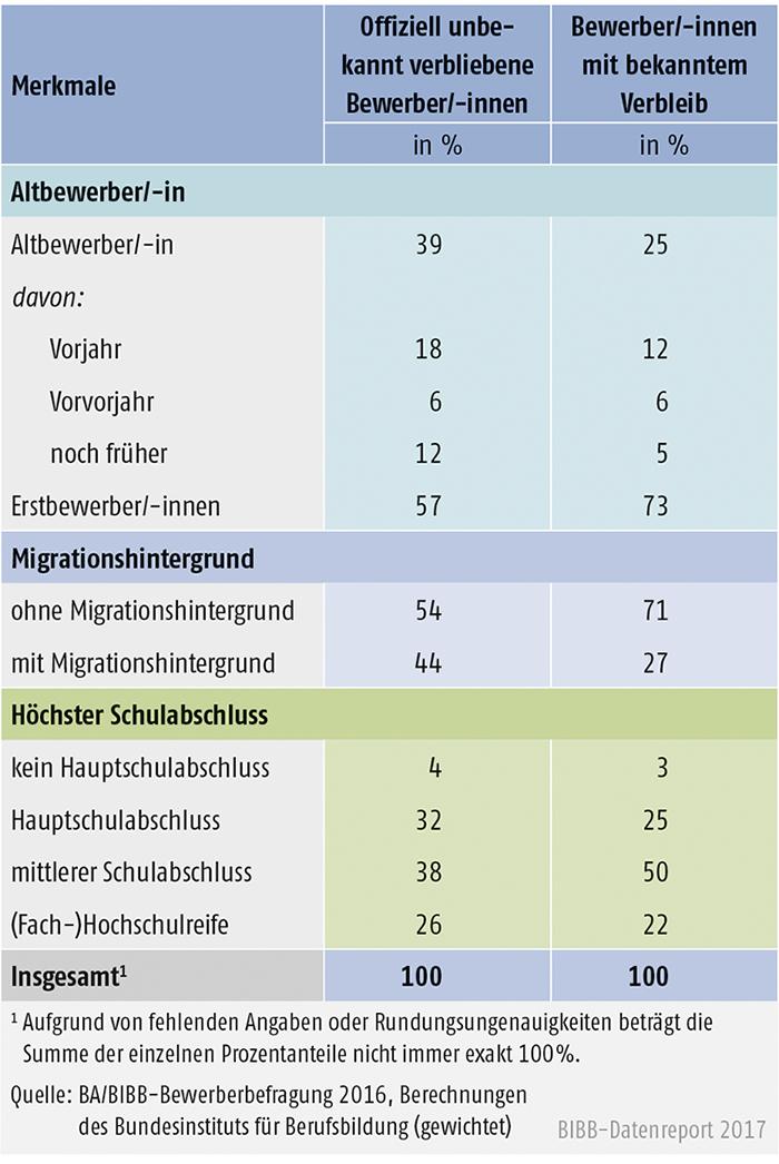 Tabelle A8.1.1-6: Merkmale der offiziell unbekannt verbliebenen und der sonstigen Bewerber/-innen des Berichtsjahrs 2016