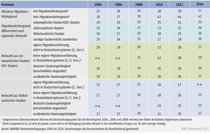 Tabelle A8.1.2-1: Einmündungsquoten der Bewerber/-innen in betriebliche Ausbildung 2004 bis 2014 differenziert nach unterschiedlichen Migrantengruppen (in %)