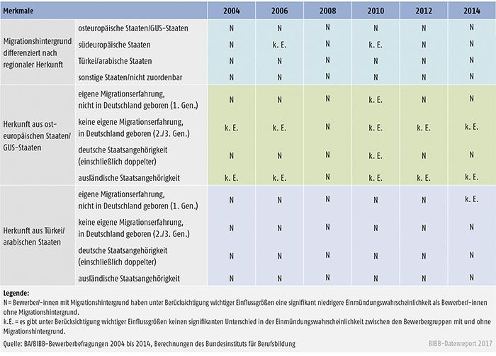 Tabelle A8.1.2-4: Einmündungswahrscheinlichkeit in duale (betriebliche und außerbetriebliche) Ausbildung der Bewerber/-innen mit Migrationshintergrund differenziert nach unterschiedlichen Migrantengruppen 2004 bis 2014 (binäre logistische Regressionen)