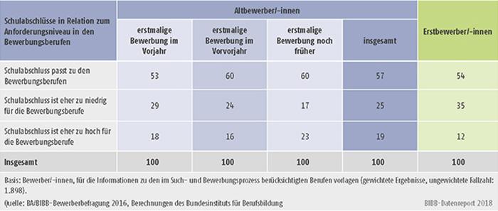 Tabelle A8.1.3-2: Schulabschlüsse der Altbewerber/-innen und Erstbewerber/-innen in Relation zum Anforderungsniveau in ihren Bewerbungsberufen (in %)