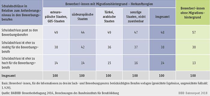 Tabelle A8.1.3-4: Schulabschlüsse der Bewerber/-innen mit und ohne Migrationshintergrund in Relation zum Anforderungsniveau in ihren Bewerbungsberufen (in %)