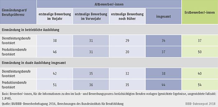 Tabelle A8.1.3-5: Einmündungsquoten in betriebliche bzw. duale Berufsausbildung der Altbewerber/-innen und Erstbewerber/-innen mit Präferenz für Dienstleistungsberufe bzw. Produktionsberufe (in %)