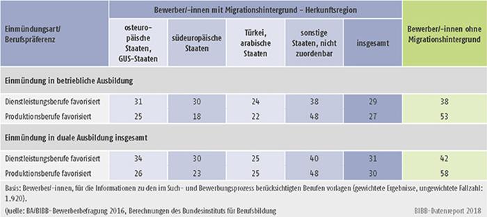 Tabelle A8.1.3-6: Einmündungsquoten in betriebliche bzw. duale Berufsausbildung der Bewerber/-innen mit und ohne Migrationshintergrund mit Präferenz für Dienstleistungsberufe bzw. Produktionsberufe (in %)