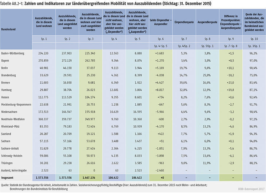 Tabelle A8.2-1: Zahlen und Indikatoren zur länderübergreifenden Mobilität von Auszubildenden (Stichtag: 31. Dezember 2015)