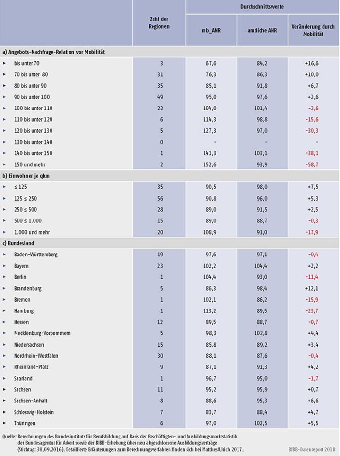 Tabelle A8.2.1-2: Mittlere Ausprägungen der beiden ANR-Werte differenziert nach Niveaustufen der mobilitätsbereinigten ANR, Einwohnerdichte und Bundesland (Stichtag: 30.09.2016)