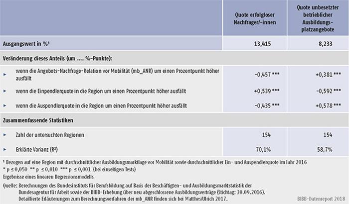 Tabelle A8.2.1-3: Statistische Einflussgrößen auf die Anteile erfolgloser Marktteilnahmen in den Arbeitsagenturbezirken Deutschlands im Jahr 2016