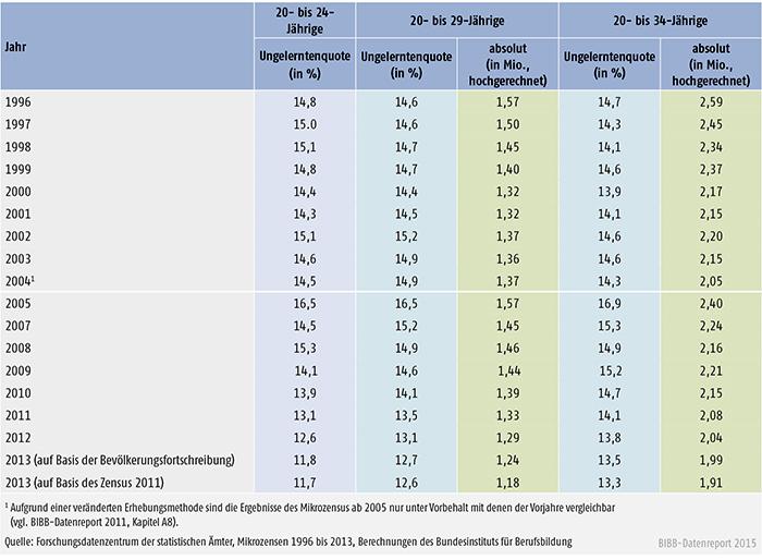Tabelle A 8.3-1: Junge Erwachsene ohne Berufsausbildung von 1996 bis 2013