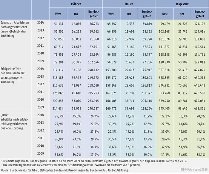 Tabelle A8.3-1: Arbeitslosenzugänge nach erfolgreich beendeter dualer Ausbildung in Deutschland nach Geschlecht 2009 bis 2014