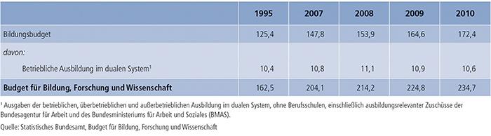 Tabelle A8.3-1: Auszug aus dem Budget für Bildung, Forschung und Wissenschaft – Ausgaben in Mrd. €
