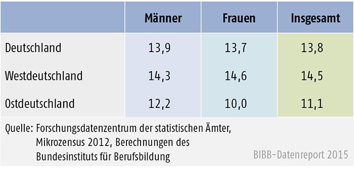 Tabelle A 8.3-3: Anteil der 20- bis 34-Jährigen ohne Berufsabschluss, West- und Ostdeutschland 2012 (in %)