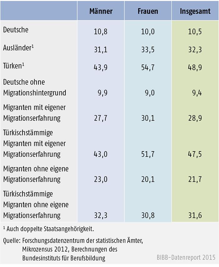 Tabelle A 8.3-4: Anteil der 20- bis 34-Jährigen ohne Berufsabschluss nach Migrationsstatus 2012 (in %)
