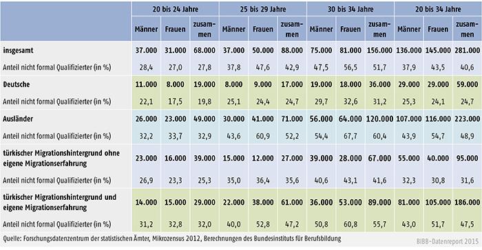 Tabelle A 8.3-5: Anzahl und Anteil der 20- bis 34-Jährigen ohne Berufsabschluss mit türkischem Migrationshintergrund 2012 (in %)