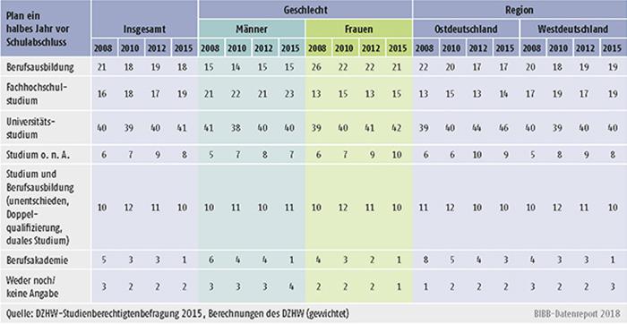 Tabelle A8.4-1: Qualifizierungspläne der Studienberechtigten ein halbes Jahr vor ihrem Schulabschluss insgesamt, nach Geschlecht und Region (in %)