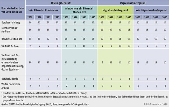 Tabelle A8.4-2: Qualifizierungspläne der Studienberechtigten ein halbes Jahr vor ihrem Schulabschluss nach Bildungsherkunft und Migrationshintergrund (in %)