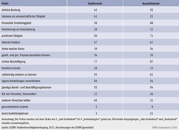 Tabelle A8.4-3: Als bedeutsam eingeschätzte Motive für die Wahl des nachschulischen Werdegangs (in %)