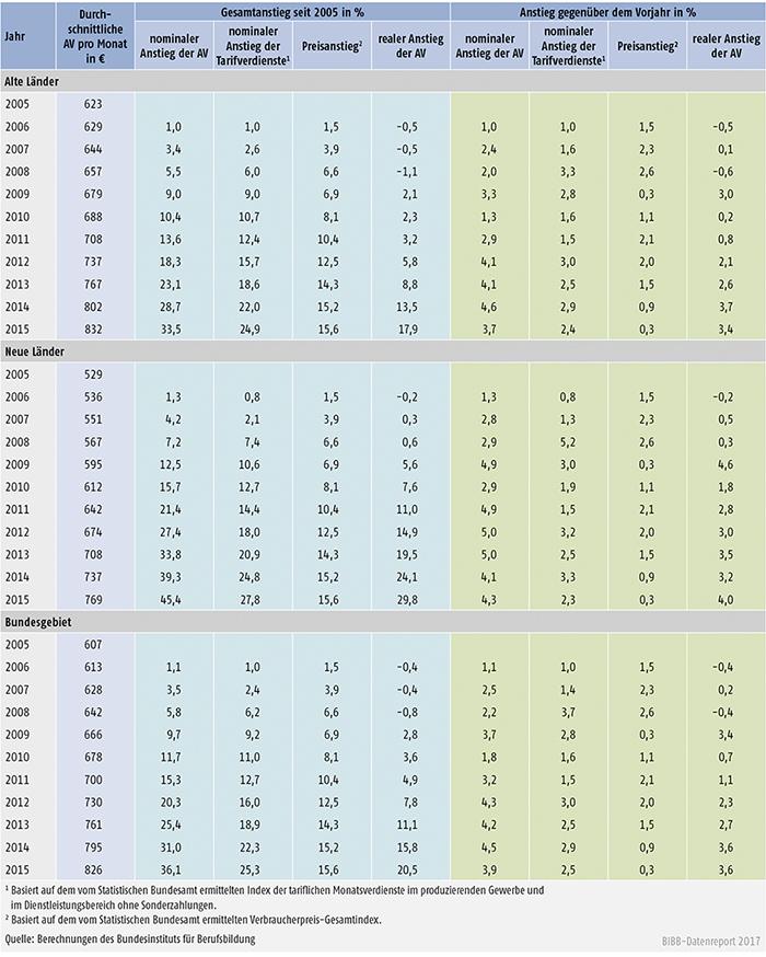 Tabelle A9.1-1: Nominaler und realer Anstieg der tariflichen Ausbildungsvergütungen (AV) sowie nominaler Anstieg der Tarifverdienste von 2005 bis 2015