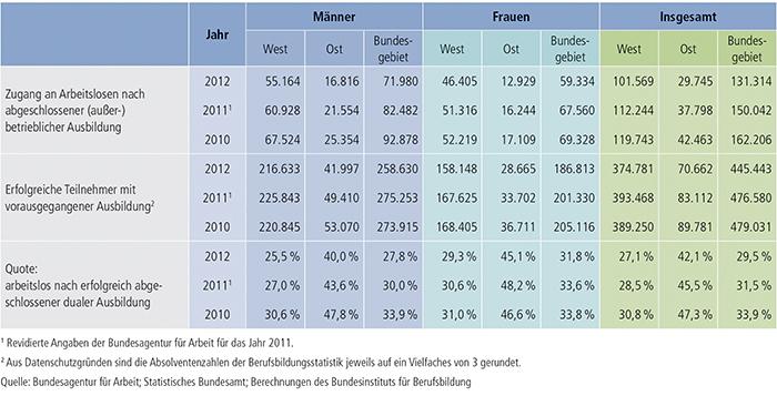 Tabelle A9.1-1: Arbeitslosenzugänge nach erfolgreich beendeter dualer Ausbildung in Deutschland nach Geschlecht 2010 bis 2012