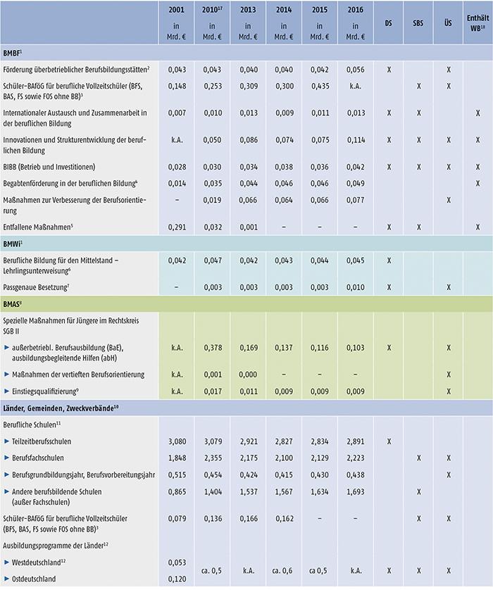 Tabelle A9.3-1: Öffentliche Aufwendungen für die berufliche Ausbildung (Teil 1)
