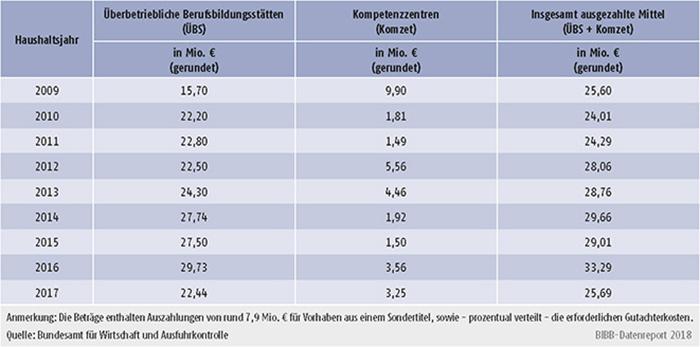 Tabelle A9.5-2: Verteilung der verausgabten Mittel im Rahmen der ÜBS-Förderung - Bundesamt für Wirtschaft und Ausfuhrkontrolle (BAFA)