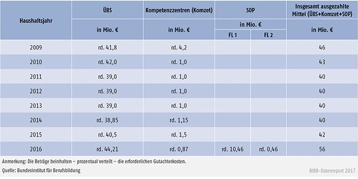 Tabelle A9.5-3: Verteilung der verausgabten Mittel im Rahmen der regulären ÜBS-Förderung sowie des Sonderprogramms ÜBS-Digitalisierung (SOP) – Bundesinstitut für Berufsbildung
