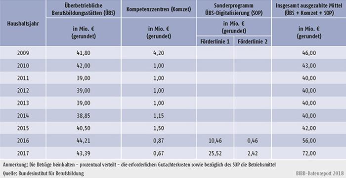Tabelle A9.5-3: Verteilung der verausgabten Mittel im Rahmen der regulären ÜBS-Förderung sowie des Sonderprogramms ÜBS-Digitalisierung (SOP) - Bundesinstitut für Berufsbildung